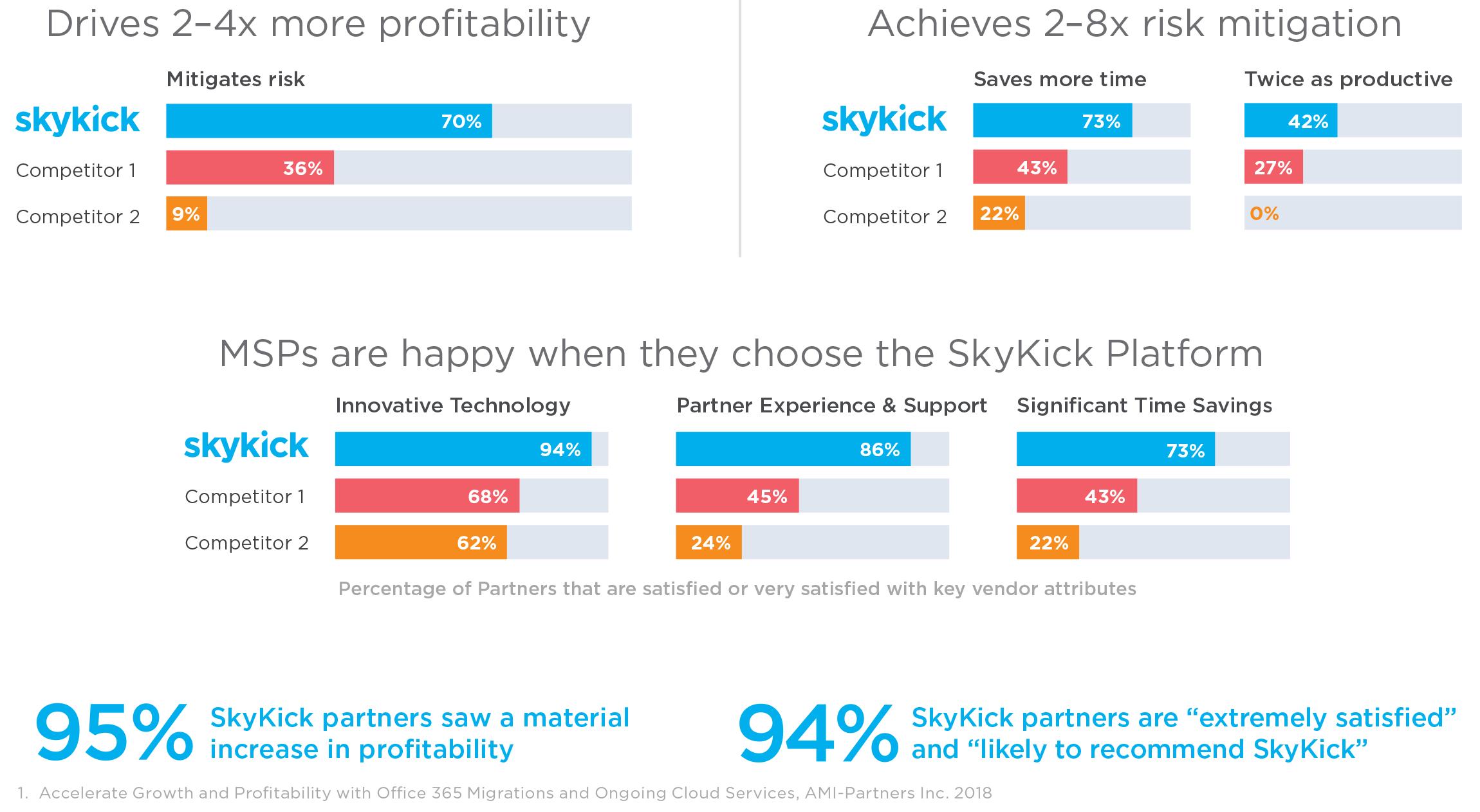 skykick-graphs