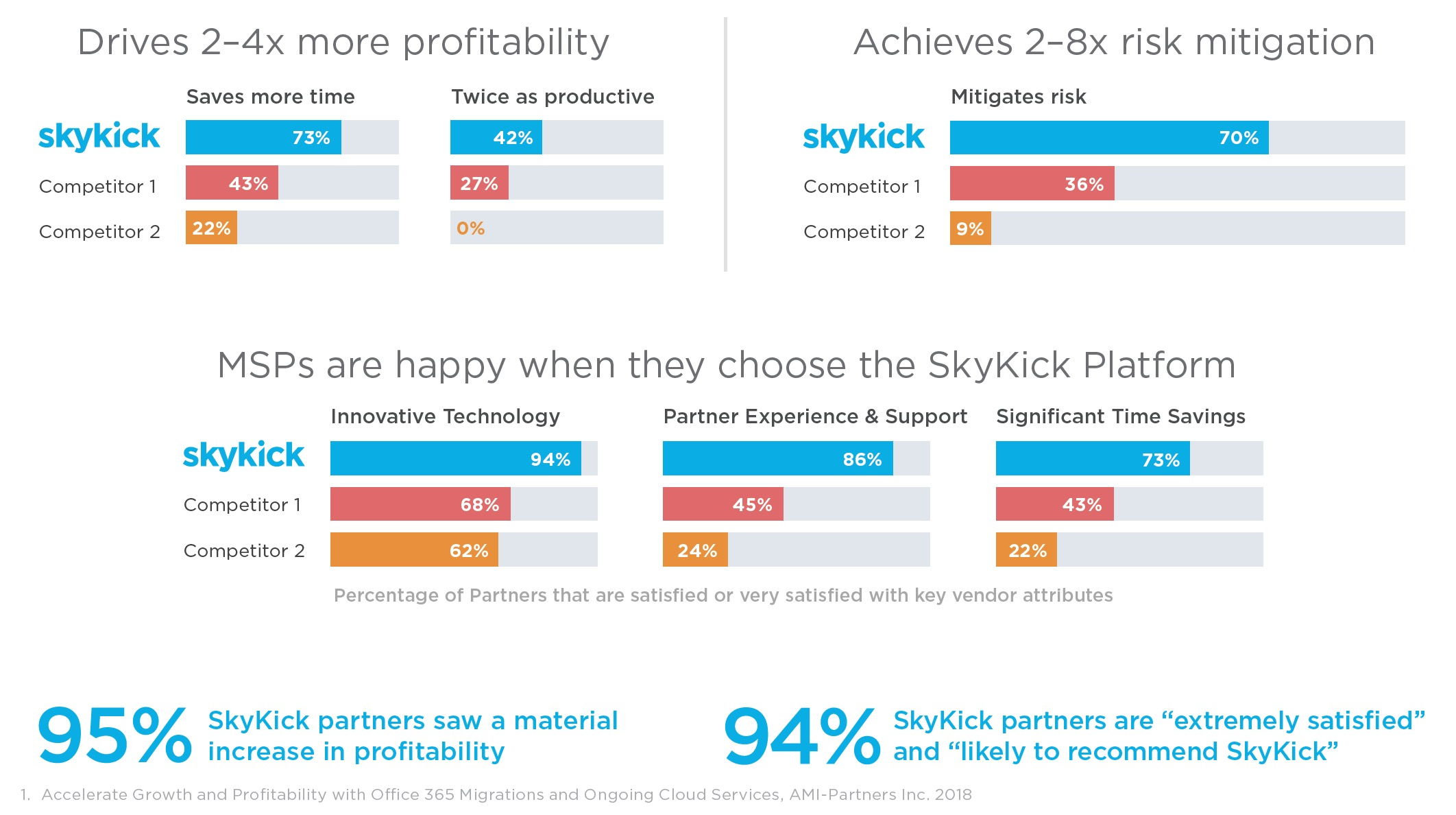 Skykick Graphs